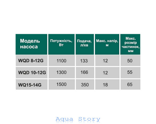 Насос фекальный с режущим механизмом VOLKS WQD10-12G 1.3кВт