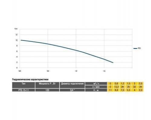 Насос повышения давления Optima PTS15-11