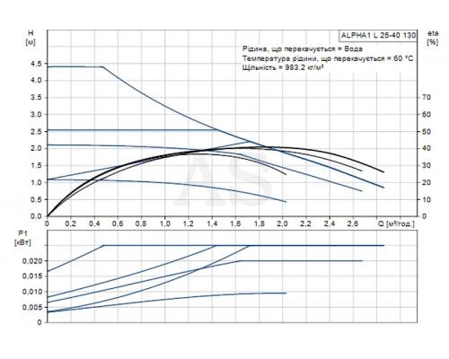 Циркуляционный насос Grundfos ALPHA1 L 25-40 130 (99160578)