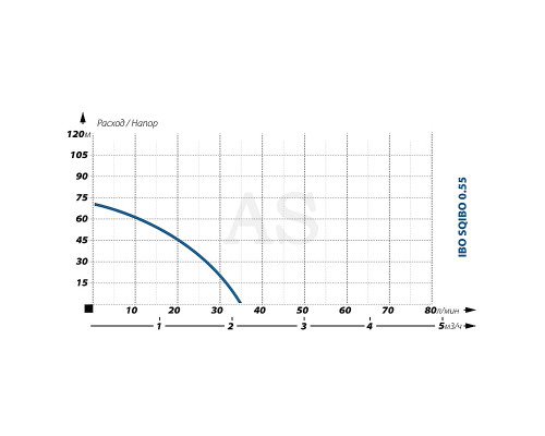 Погружной насос для скважины IBO SQIBO 0,55