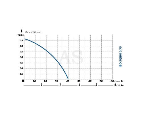 Погружной насос для скважины IBO SQIBO 0,75