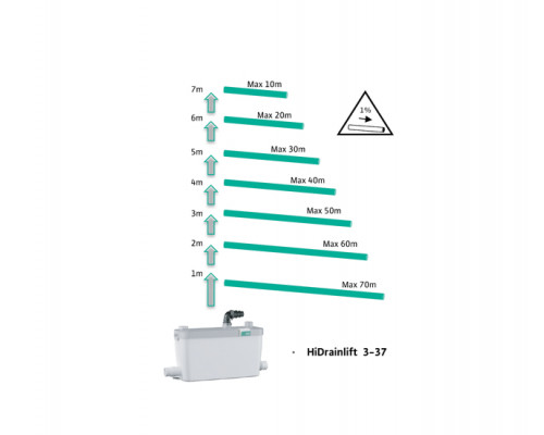Канализационная станция Сололифт Wilo-Hidrainlift 3-37
