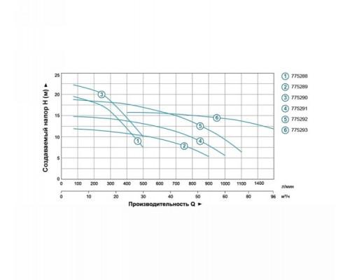 """Насос відцентровий 380В 4.0кВт Hmax 16,5м Qmax 1600л/хв 4 """"Leo 3.0 (7752933)"""