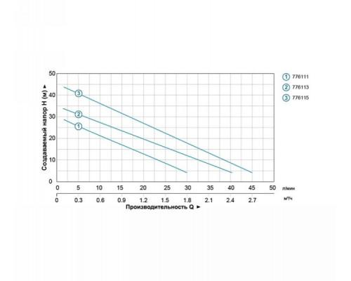Насосная станция водоснабжения 0.125кВт Hmax 30м Qmax 30л/мин (вихревой насос) 1л Leo (776111)
