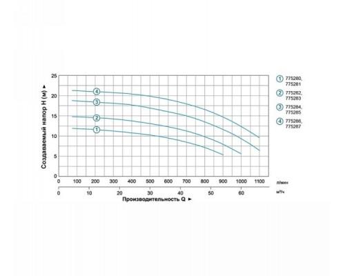 """Насос відцентровий 3.0кВт Hmax 20м Qmax 1100л/хв 3 """"Leo 3.0 (775286)"""