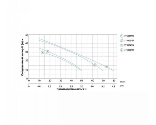 Насосная станция 0.6кВт Hmax 35м Qmax 50л/мин (самовсас. насос) 24л Aquatica - Leo (775301)