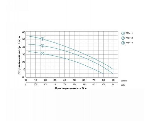 Насосная станция 0.6кВт Hmax 35м Qmax 80л/мин (многоступ. насос) 24л Leo (776411)