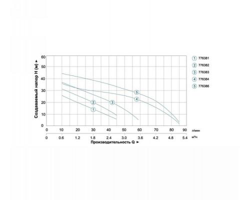 Насосная станция 0.9кВт Hmax 48м Qmax 85л/мин (самовсас. насос) 24л Aquatica - Leo (775386)