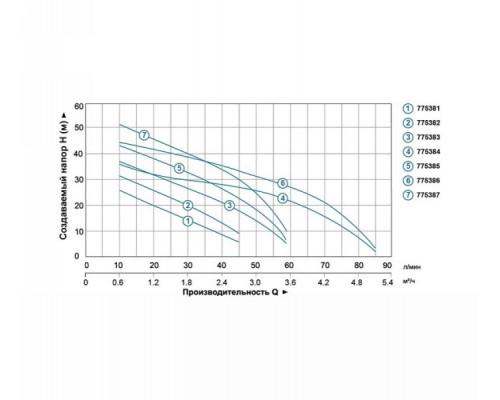 Насос відцентровий самовсмоктуючий 0.3кВт Hmax 35м Qmax 45л/хв Leo 3.0 (775381)