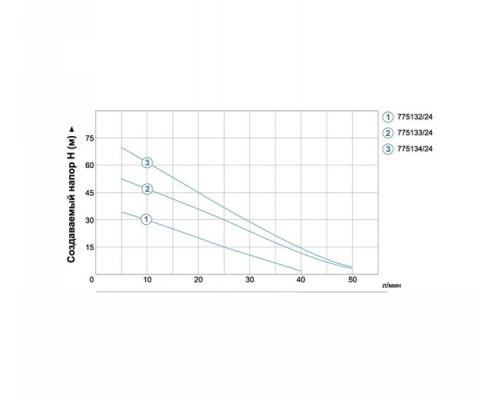 Насосная станция водоснабжения 0.75кВт Hmax 75м Qmax 50л/мин (вихревой насос) 24л Aquatica - Leo (775134)