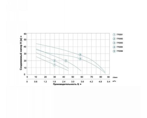 Насосная станция 0.3кВт Hmax 35м Qmax 45л/мин (самовсас. насос) 24л Aquatica - Leo (775381)