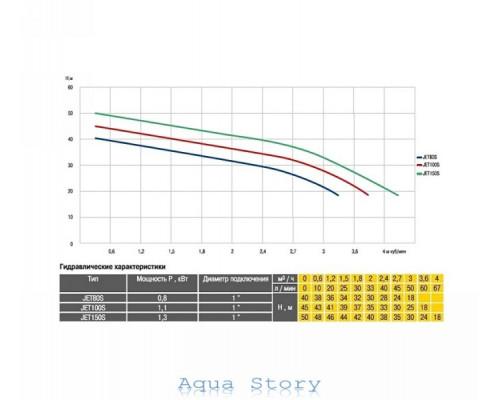 Насос відцентровий Optima JET 80S 0,8 кВт нержавейка