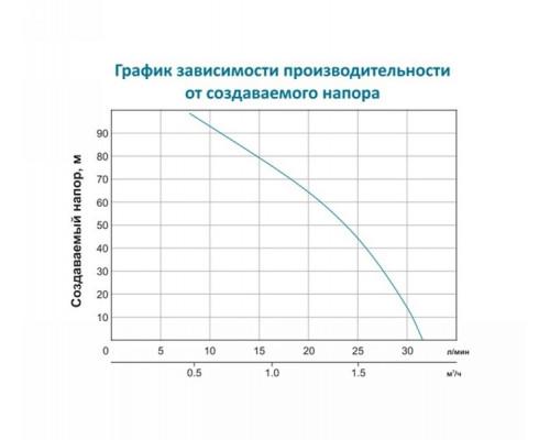 Насос полупогружной шнековий з гнучким валом 25м 0.75кВт Hmax 91м Qmax 30л/хв Leo (772602)