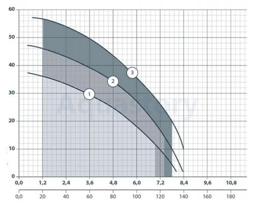 Sprut Поверхностный насос MRS-H5