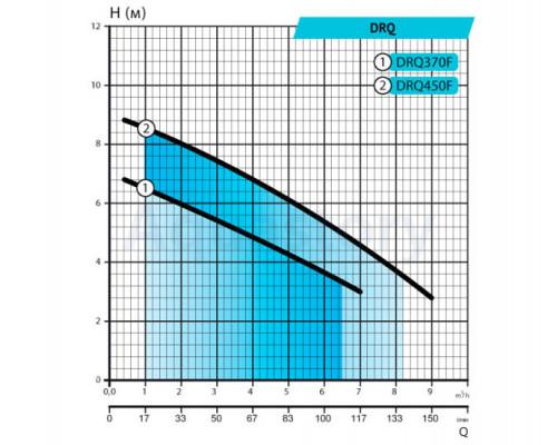 Дренажно-фекальный насос DRQ370F Rudes