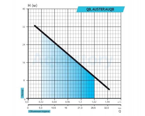Поверхностный насос QB60 Rudes